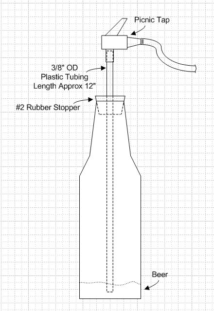 How To Make A Simple Counter Pressure Bottle Filler Bo