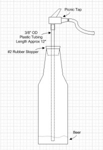 Simple Counter Pressure Bottle Filler